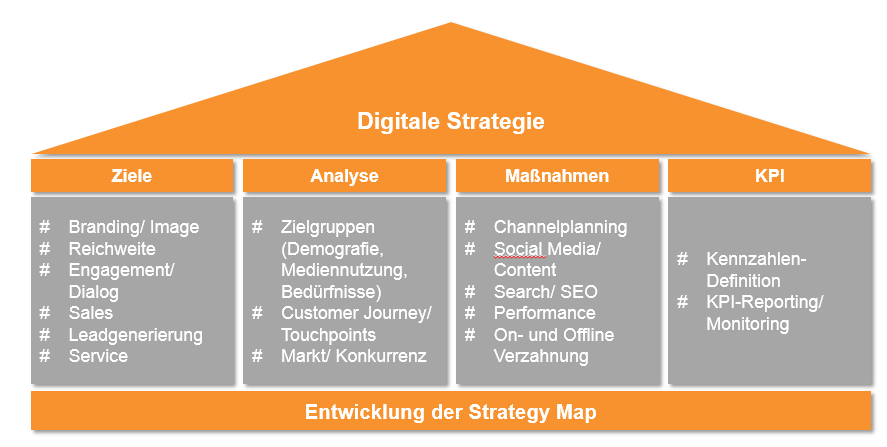 Digitale Strategie